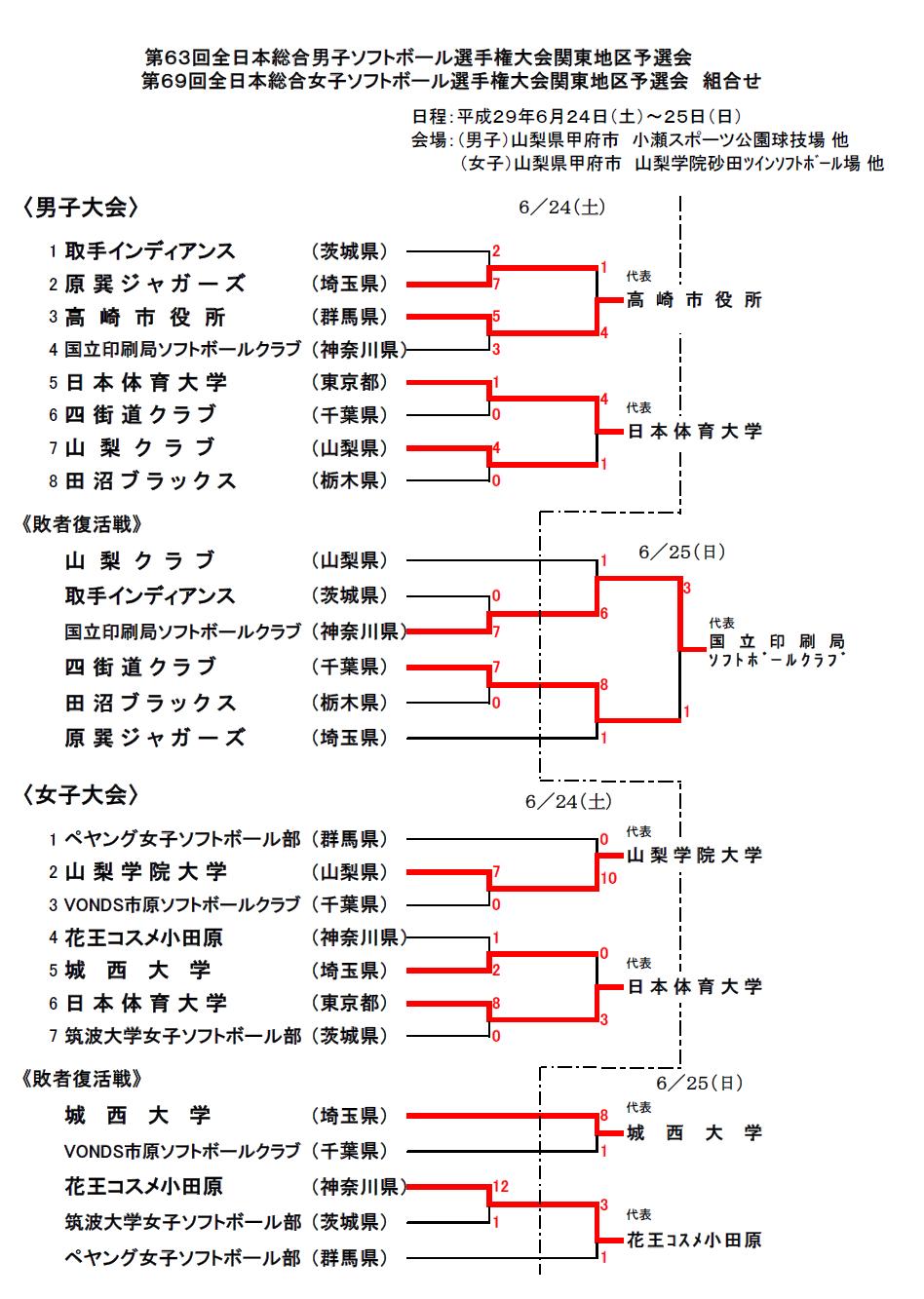 第63回全日本総合男子ソフトボー...