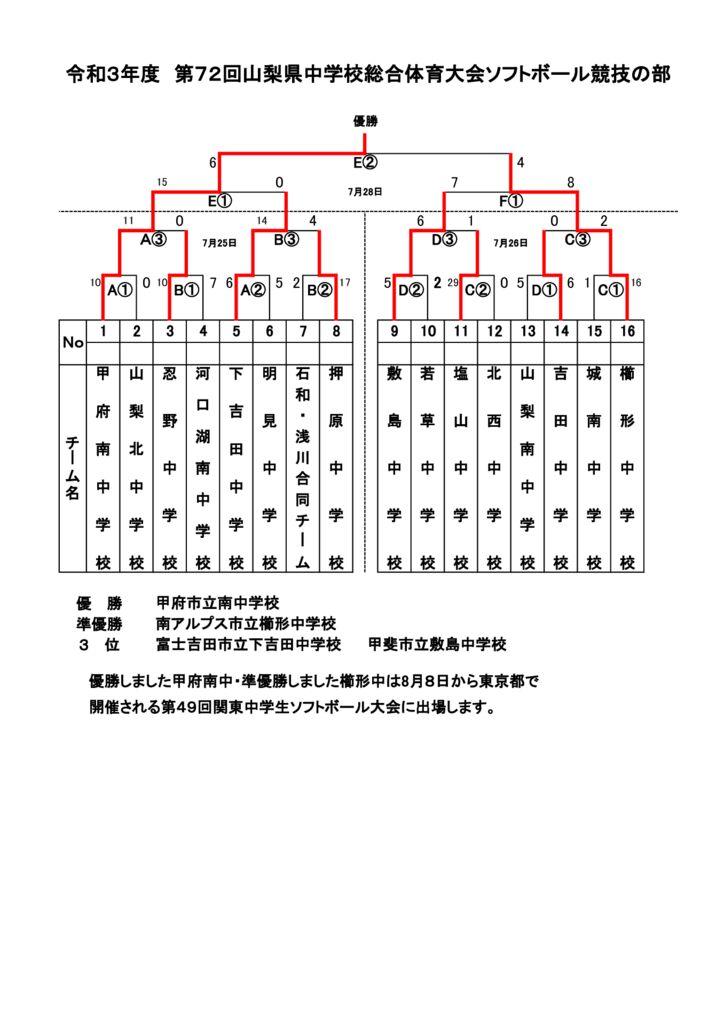 中学総体トーナメント表のサムネイル